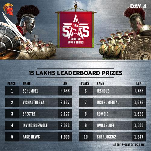 SSS Leaderboard