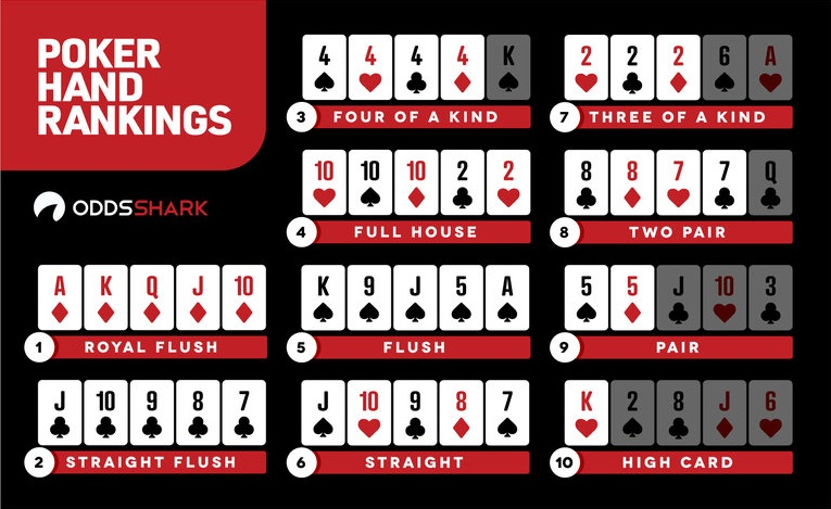How to play Omaha Poker - Hand Rankings
