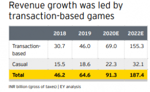 FICCI EY report claims online gaming to grow at 40 CAGR_2