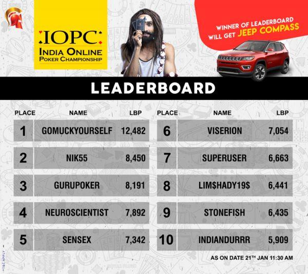 IOPC Leaderboard