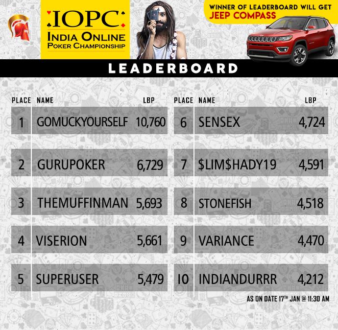 IOPC Leaderboard5