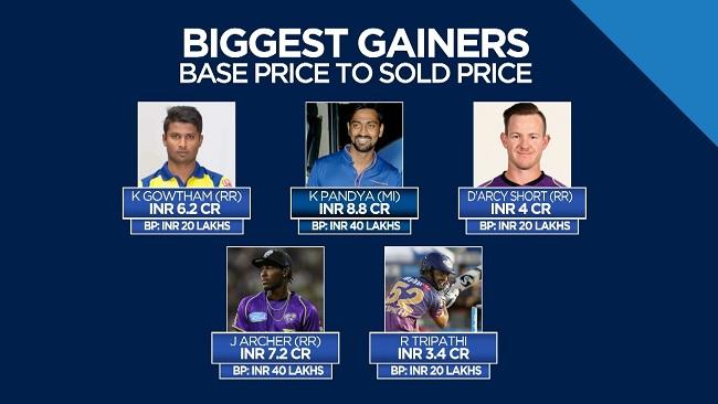 IPL Auction Biggest Gainers