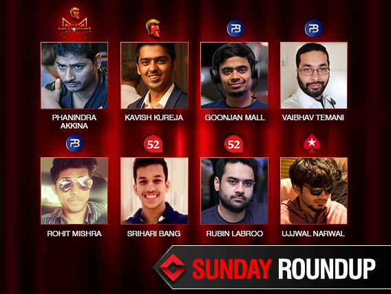Sunday Roundup: Phanindra Akkina wins second Millionaire title