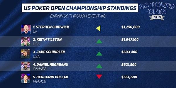 US Poker Open Standings