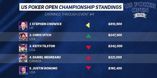 US Poker Open Standings5