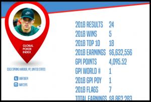 Alex Foxen ranks 1st in 2018 Global Player Index_2