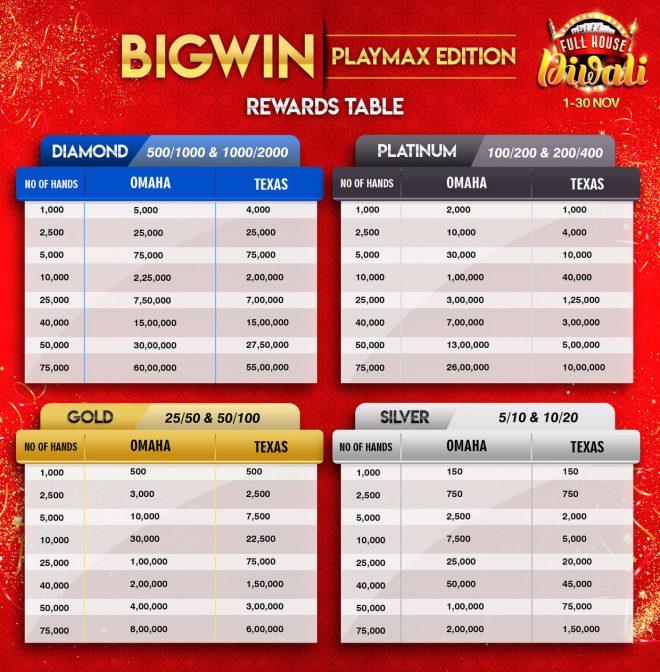 BigWin Rewards Table