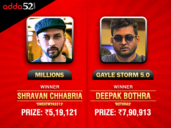 Bothra wins Gayle Storm 5.0; Chhabria ships Millions