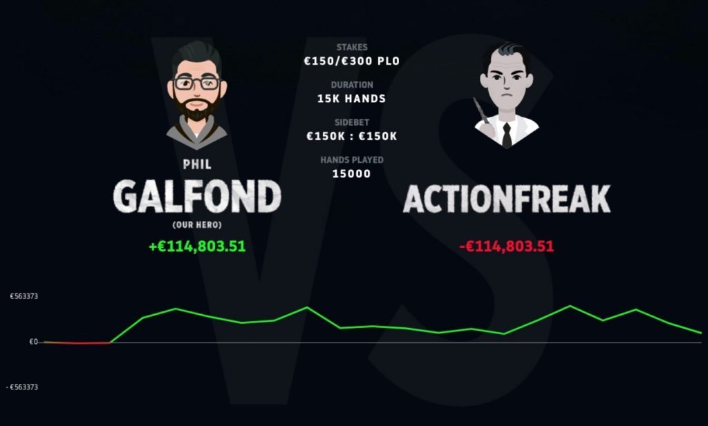 Phil Galfond loses final session but wins 'ActionFreak' challenge