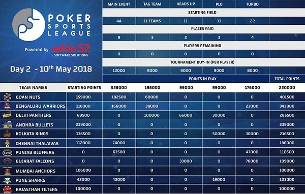 Goan Nuts on top after Day 2 of Poker Sports League1