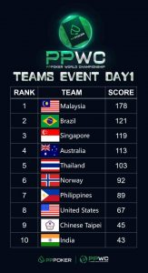 Team India knocked out of PPWC 2019 Teams Event_2