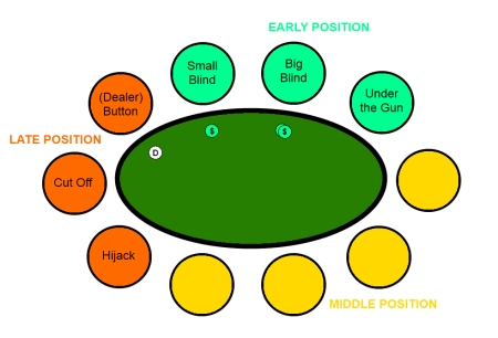 Why Poker Table Position Matters in Texas Hold'em Poker?