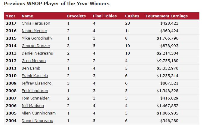 WSOP POY winner list