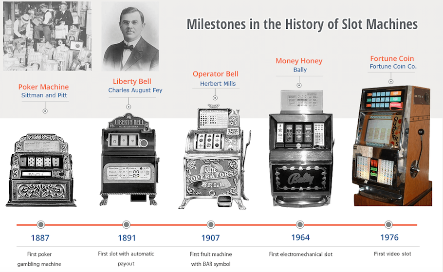 The Rise of Slot Machines to the 20th Century