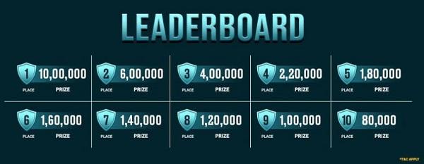 FTS Leaderboard