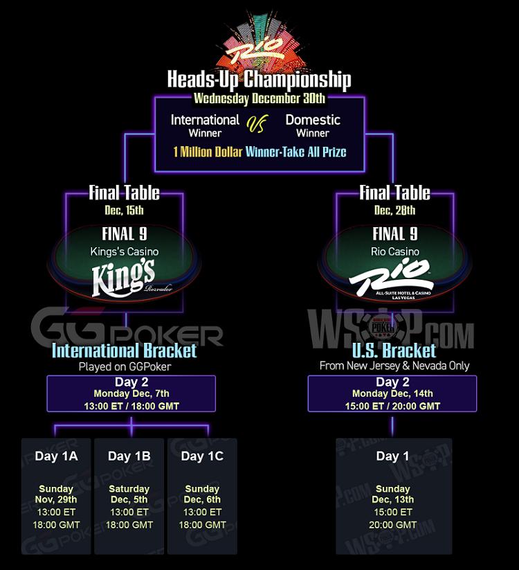 WSOP 2020 Main Event online-live hybrid