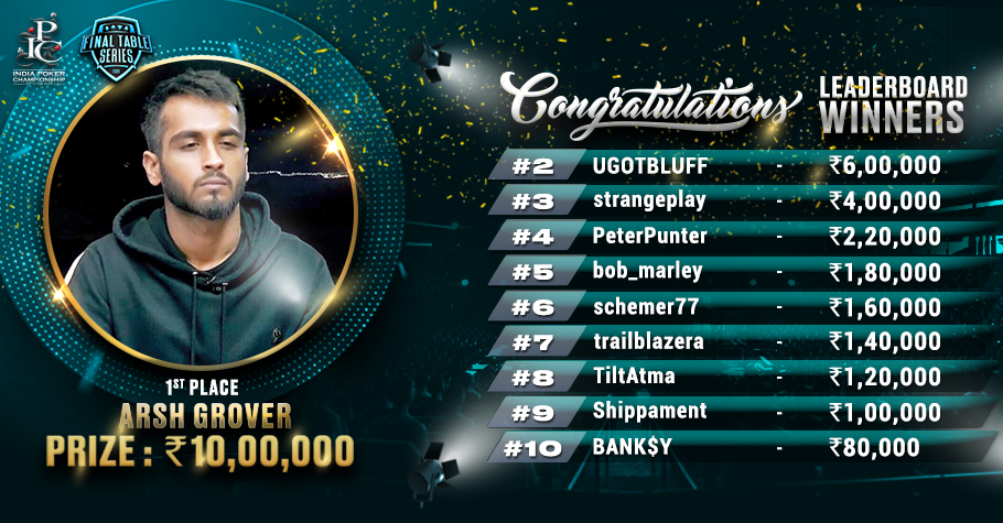 Arsh Grover Leads The Final Table Series Leaderboard!