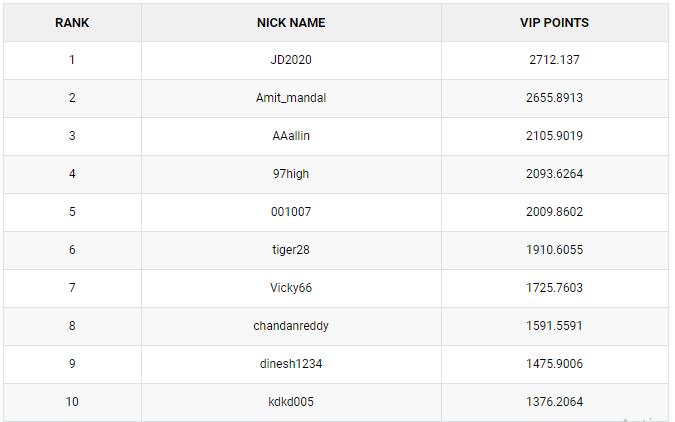 'JD2020' and 'AndaBhurji' TOP PokerSaint's The Conquerors Challenge