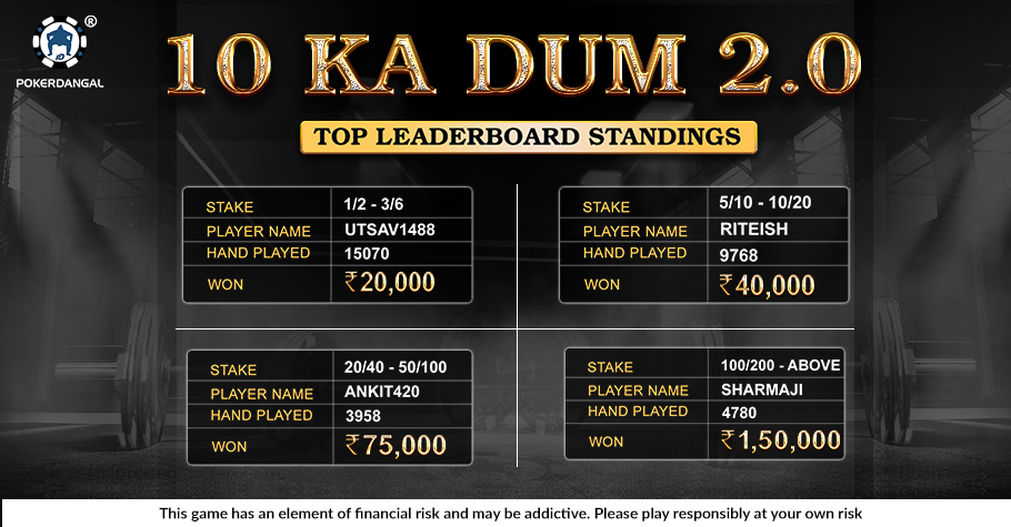 PokerDangal: 10 KA DUM leaderboard series winners bag hefty prizes