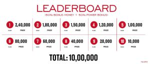 Top 10 spots on Spartan Poker's The Millionaire Series Leaderboard can win up to INR 10 Lakh