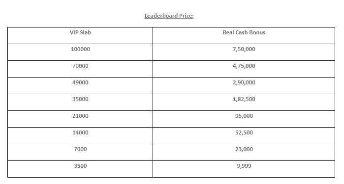 PokerSaint Offers Prizes Worth INR 1.5 Crore With Its Summer Splash Series