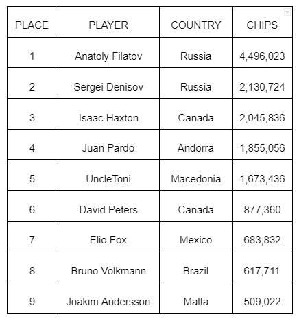 Filatov Leads Final Table Of The 51st GGPoker Super MILLION$