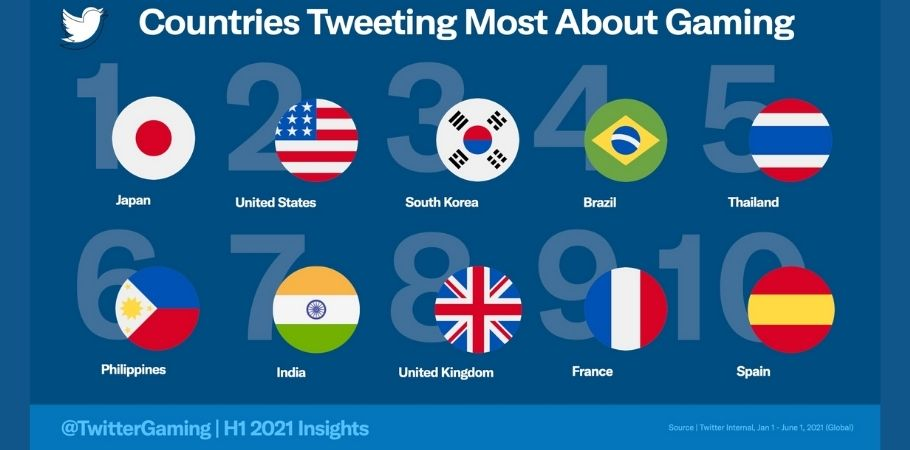 Twitter Report: India Among Top 10 Nations That Tweet Most About Gaming