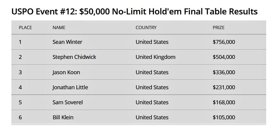 Sean Winter Wins USPO Event #12 For $75,60,00