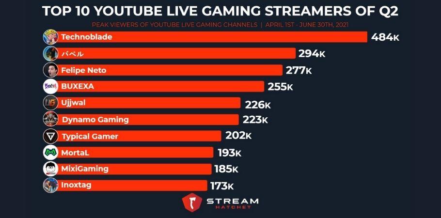 Mortal, Ujjwal Gamer & Dynamo Gaming Among The Top 10 YouTube Streamers