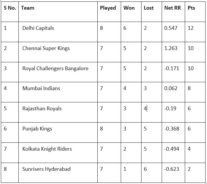 IPL 2021 Teams Points Table: