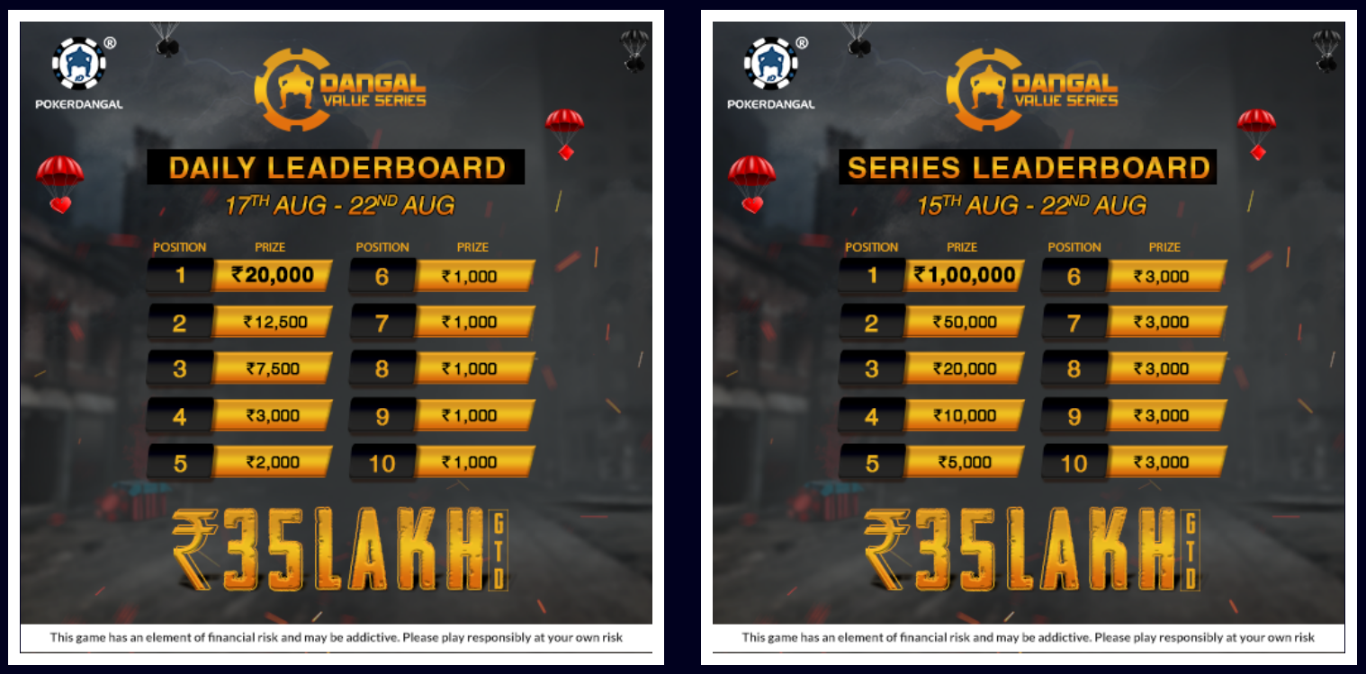 PokerDangal's Dangal Value Series Is Back With A Bang; Offers 40 Lakh In Guarantee
