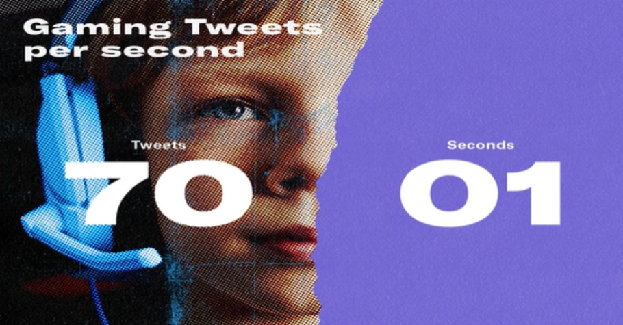 70 Gaming Tweets Are Posted Each Second: Twitter Report