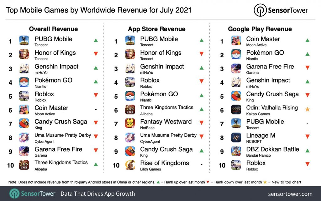 PUBG Mobile Becomes World's Top-Grossing Mobile Game In July 2021