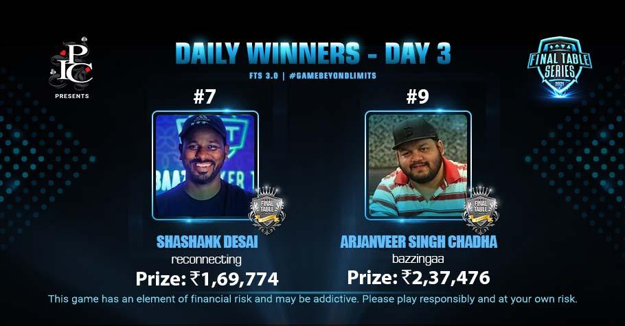 FTS 3.0 Day 3: Chadha & Desai Grab Top Titles After Slogging Hard