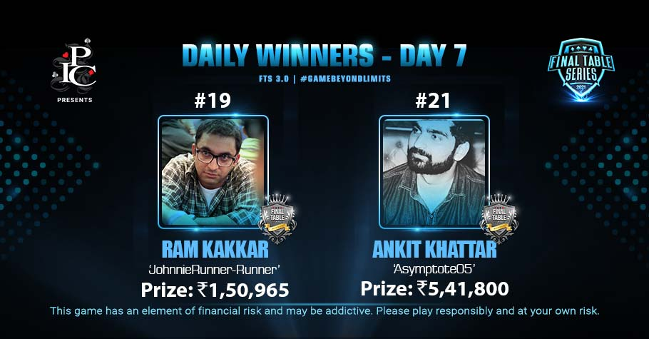 FTS 3.0 Day 7: Ankit Khattar Clinches FTS #21 For An Impressive 5,41,800