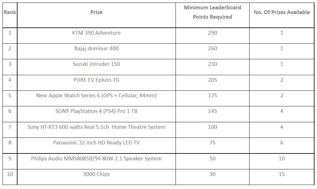Insane 3 Crore Prizes Awaits You On PokerSaint's Money Heist Volume 2