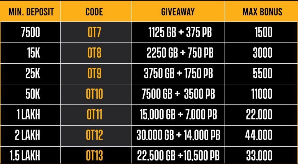BLITZPOKER's Outrageous October Is Giving Away 2.5 Lakh Plus Bonus!